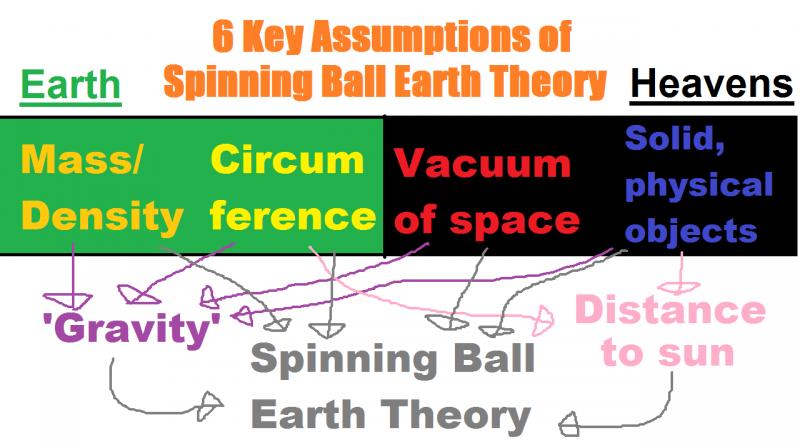 6 key assumptions