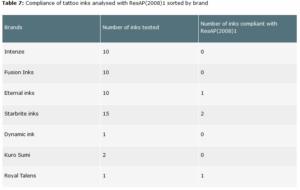 Table 7 from NicNasdotgov