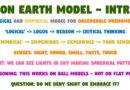 Flat Earth Belief vs Bon Earth Model – Sky Denial
